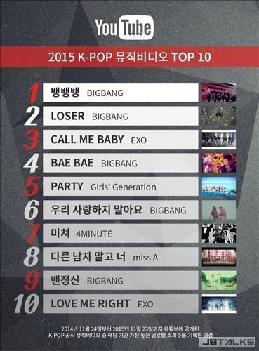 YouTube年度資料BigBang大獲全勝 MV流覽量頻道新增訂閱數最高